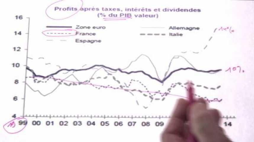 Illustration pour la vidéo Pourquoi on ne peut pas piocher dans la poche des entreprises en France. Les graphiques de Vittori #53
