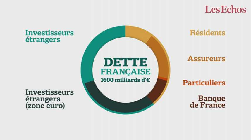 Illustration pour la vidéo Pourquoi l'Etat français ignore qui détient sa dette ?