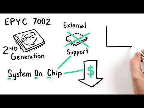 HPE Apollo 2000 Gen10 Plus System White Board Video