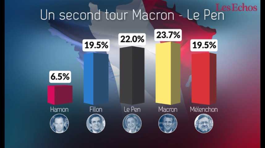 Illustration pour la vidéo Présidentielle : un second tour Macron – Le Pen