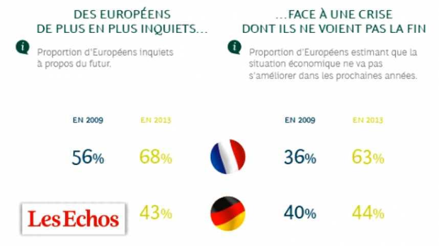 Illustration pour la vidéo Le citoyen français est le moins heureux d'Europe
