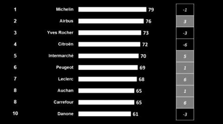 """Illustration pour la vidéo Baromètre de l'image des marques : la grande distribution """"truste"""" le top 10"""