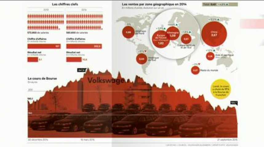 "Illustration pour la vidéo L'Edito Eco : ""La fraude de Volkswagen"""