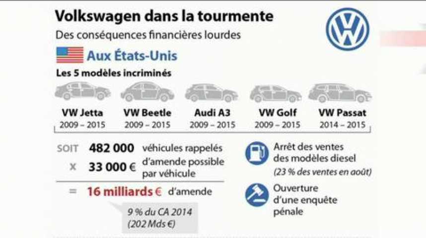 """Illustration pour la vidéo L'Edito Eco : """"Volkswagen : la confiance de l'opinion entamée"""""""