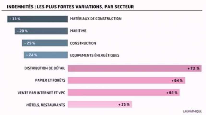 Illustration pour la vidéo L'infographie du jour : La rémunération des patrons américains