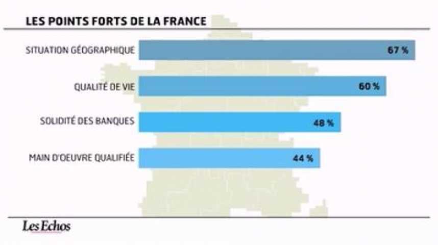 Illustration pour la vidéo L'infographie du jour : Le moral revient chez les investisseurs américains en France