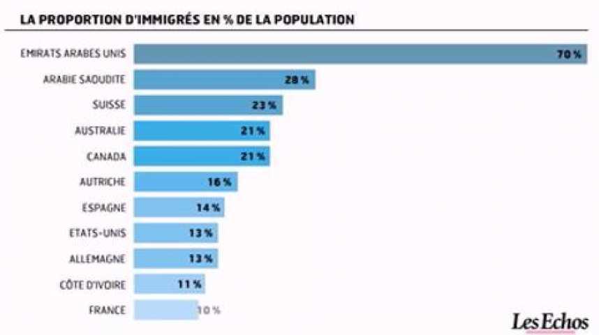 Illustration pour la vidéo L'infographie du jour : Le nombre et la part des immigrés dans la population