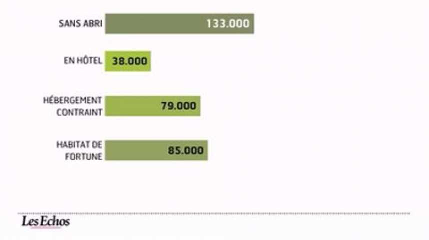 Illustration pour la vidéo L'infographie du jour : le mal logement en France