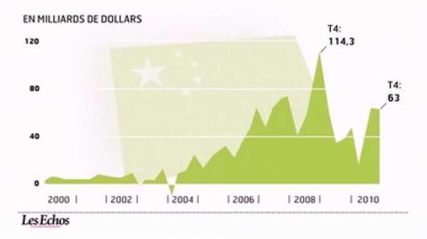 Illustration pour la vidéo L'infographie du jour : L'excédent commercial chinois