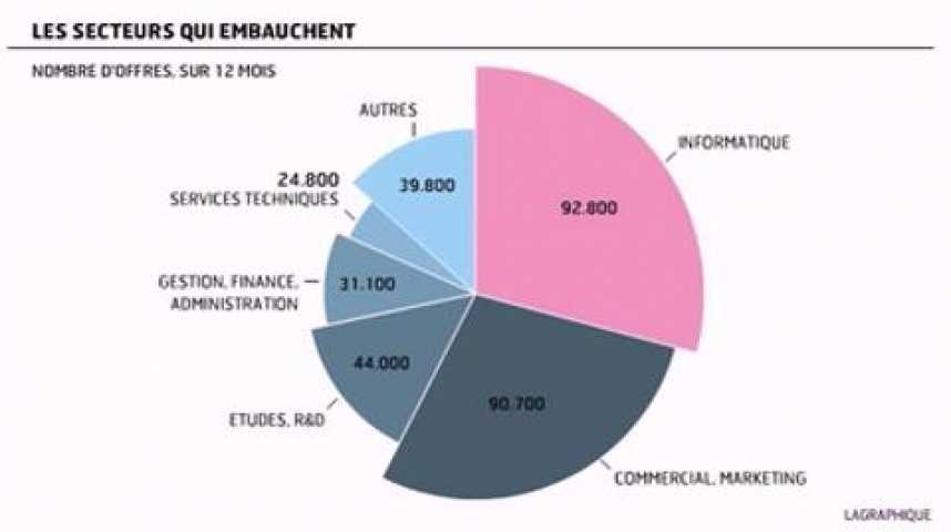 Illustration pour la vidéo Infographie du jour : Les offres d'emploi cadres en vive progression