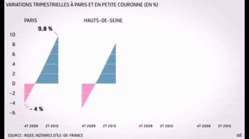 Illustration pour la vidéo L'infographie du jour : l'état du marché immobilier