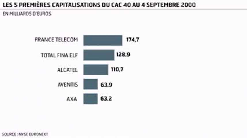 Illustration pour la vidéo L'infographie du jour : la Bourse de Paris en retard sur New York et Francfort