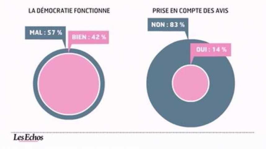 Illustration pour la vidéo L'infographie du jour : Les Français et la politique