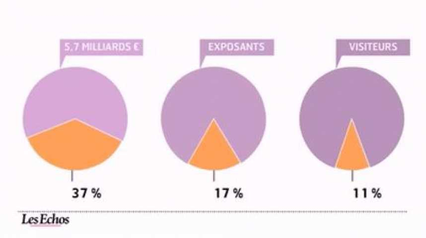 Illustration pour la vidéo L'infographie du jour : foires et salons, les étrangers contribuent aux retombées économiques