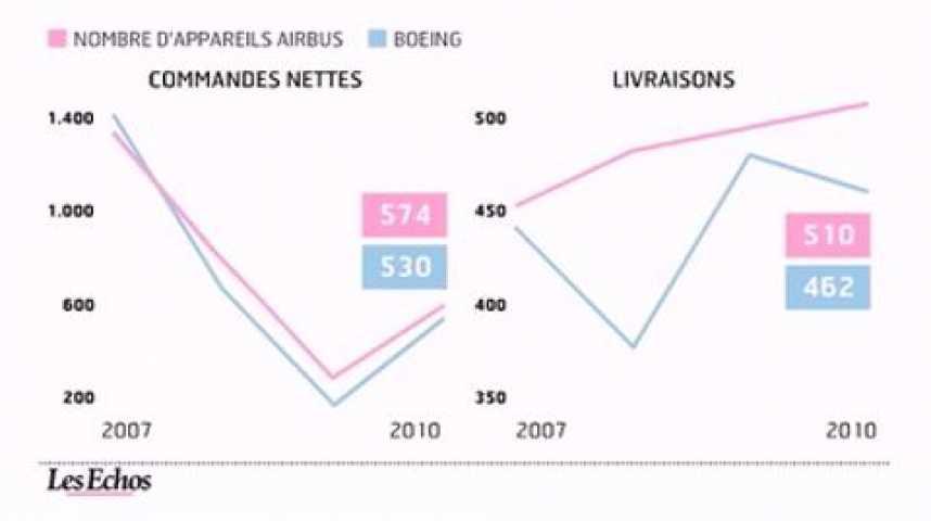 Illustration pour la vidéo L'infographie du jour : aéronautique, la compétition Airbus-Boeing