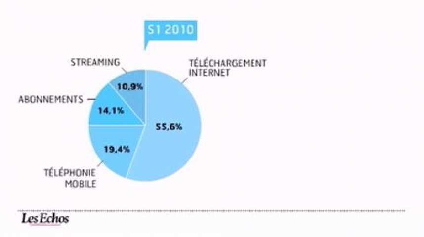Illustration pour la vidéo L'infographie du jour : le marché de la musique enregistrée au 1er trimestre 2011