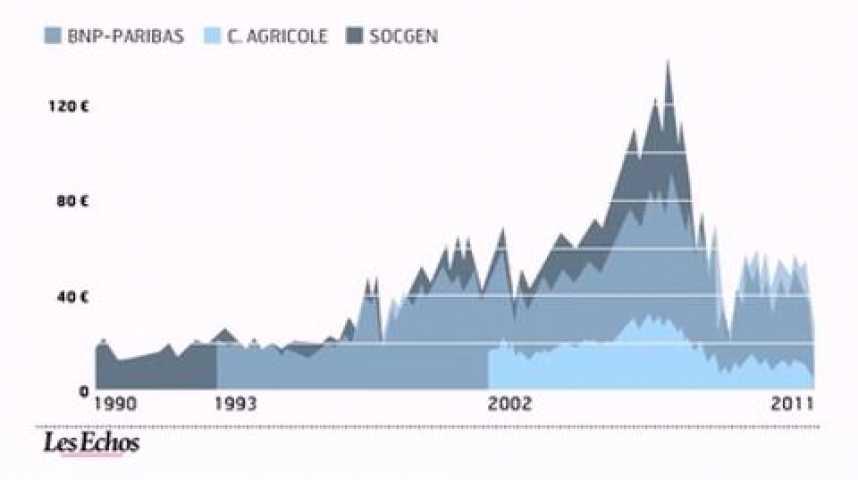 Illustration pour la vidéo L'infographie du jour : la dégringolade des banques en Bourse