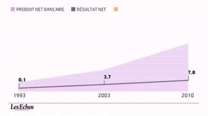 Illustration pour la vidéo L'infographie du jour : BNP Paribas, 10 fois plus de valeur qu'en 1993
