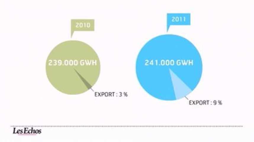 Illustration pour la vidéo L'infographie du jour : le bond des exportations françaises d'électricité