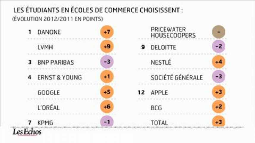 Illustration pour la vidéo L'infographie du jour : Danone, LVMH et EDF sont les entreprises préférées des étudiants
