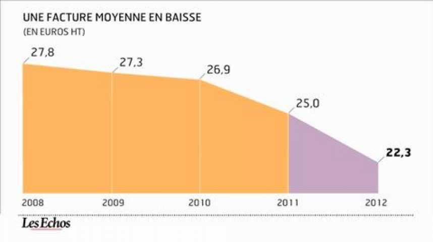 Illustration pour la vidéo L'infographie du jour : la consommation mobile des français s'accélère
