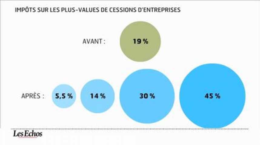 Illustration pour la vidéo L'infographie du jour : une nouvelle imposition pour les cessions d'entreprises
