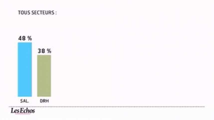 Illustration pour la vidéo L'infographie du jour : le climat social se dégrade dans les entreprises