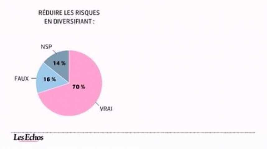 Illustration pour la vidéo L'infographie du jour : la culture financière des français est mauvaise