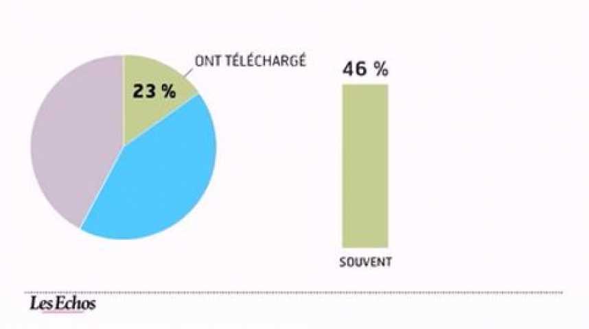 Illustration pour la vidéo L'infographie du jour : le téléphone mobile, nouveau service bancaire