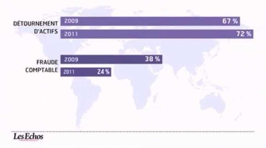 Illustration pour la vidéo L'infographie du jour : la fraude en entreprise progresse