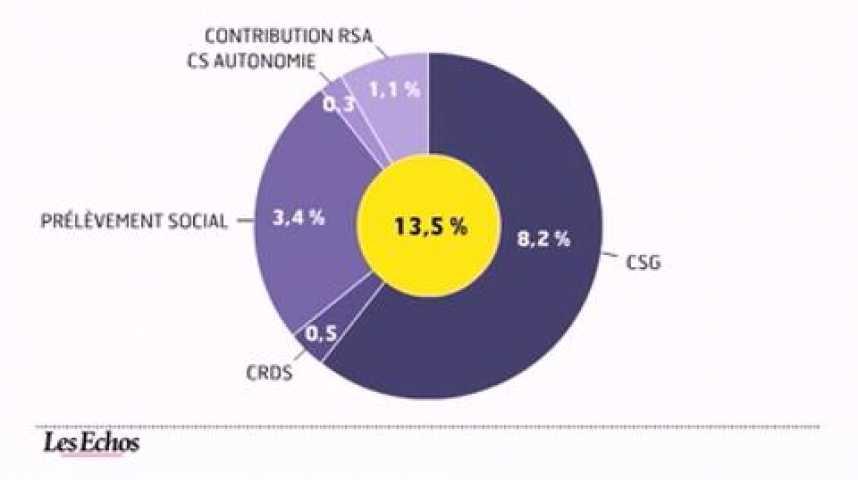 Illustration pour la vidéo L'infographie du jour : Patrimoine, l'impact de l'augmentation de la CSG