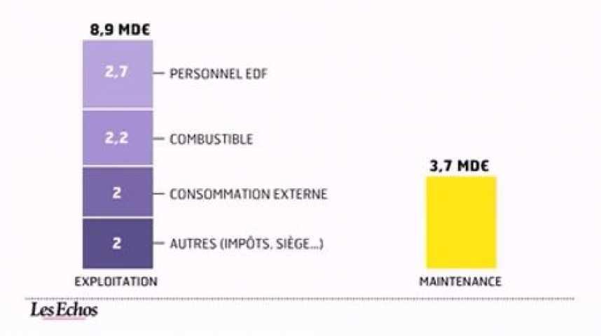 Illustration pour la vidéo Le vrai coût de la filière nucléaire en France