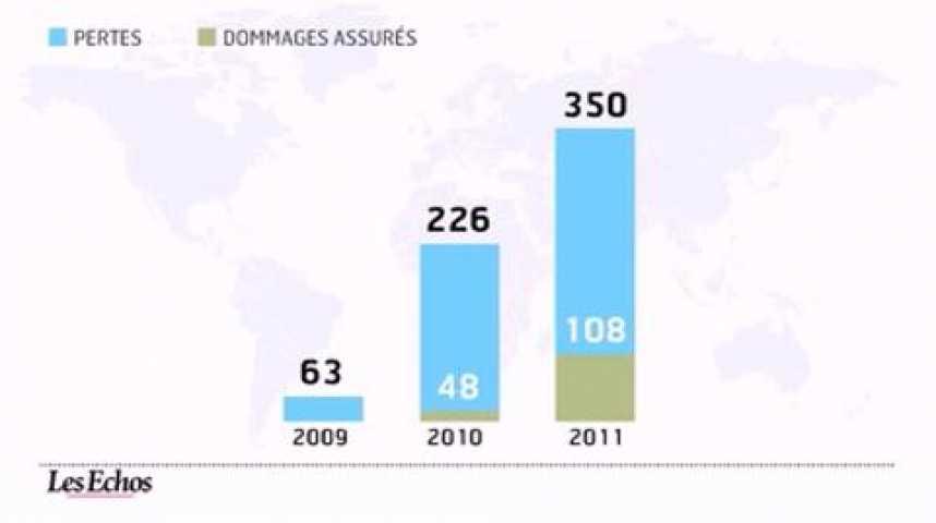 Illustration pour la vidéo L'infographie du jour : catastrophes naturelles : 2011, l'année des pertes historiques