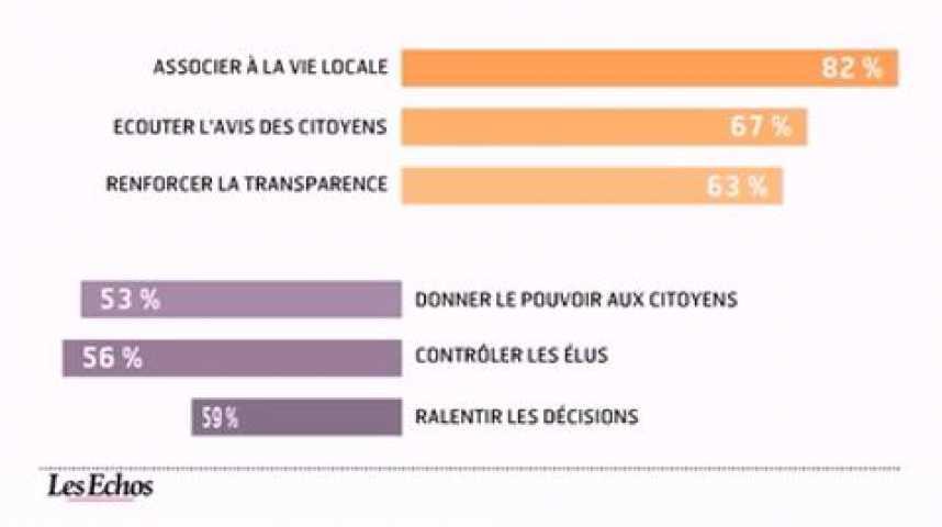 Illustration pour la vidéo L'infographie du jour : 80% des Français souhaitent plus de démocratie participative