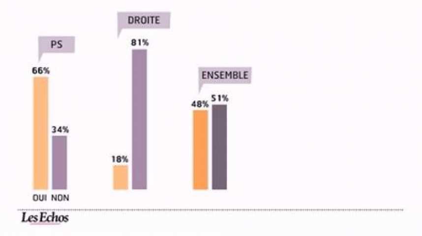 Illustration pour la vidéo L'infographie du jour : Bayrou talonne Le Pen dans les intentions de vote