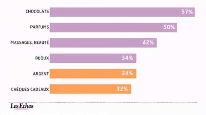 """Illustration pour la vidéo L'infographie du jour : le budget """"cadeaux"""" est en hausse"""