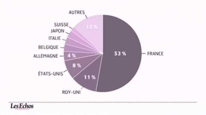 Illustration pour la vidéo L'infographie du jour : Champagne, moins de bulles en 2012