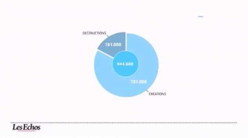 Illustration pour la vidéo Les secteurs qui vont créer des emplois d'ici cinq ans