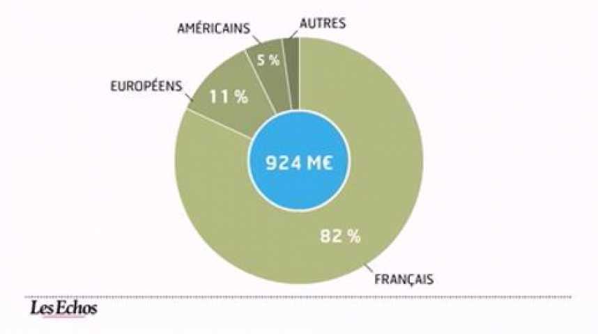 Illustration pour la vidéo L'infographie du jour : SSII, reprise des fusions-acquisitions