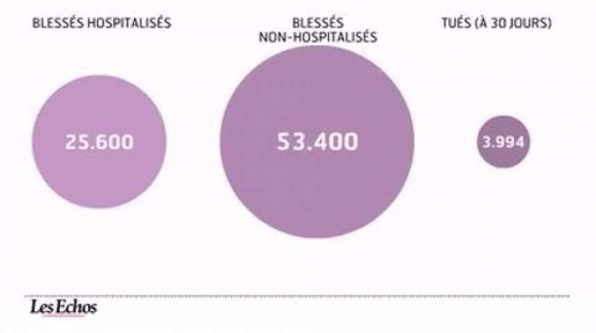 Illustration pour la vidéo L'infographie du jour : Polémique sur la mortalité routière
