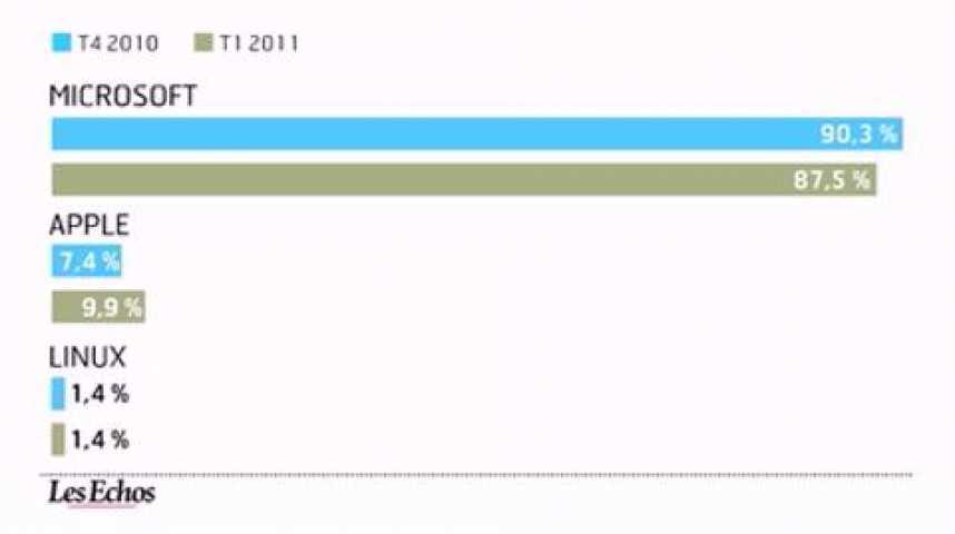 Illustration pour la vidéo L'infographie du jour : Le match Google-Microsoft sur internet