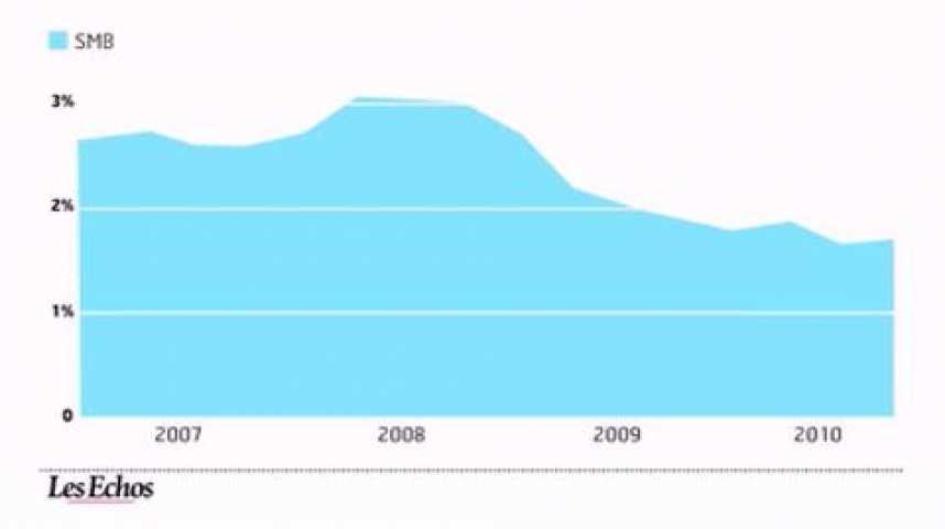 Illustration pour la vidéo L'infographie du jour : Salaires et emploi en 2010