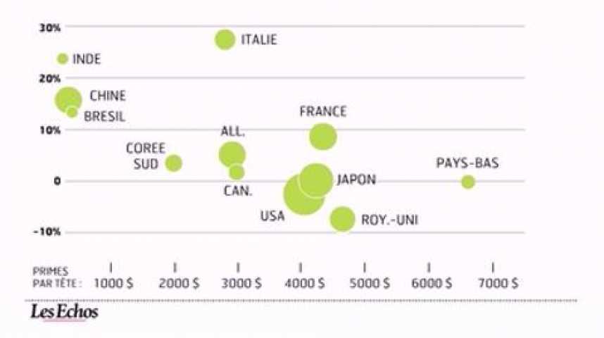 Illustration pour la vidéo L'infographie du jour : Les assureurs doivent réinventer leur modèle