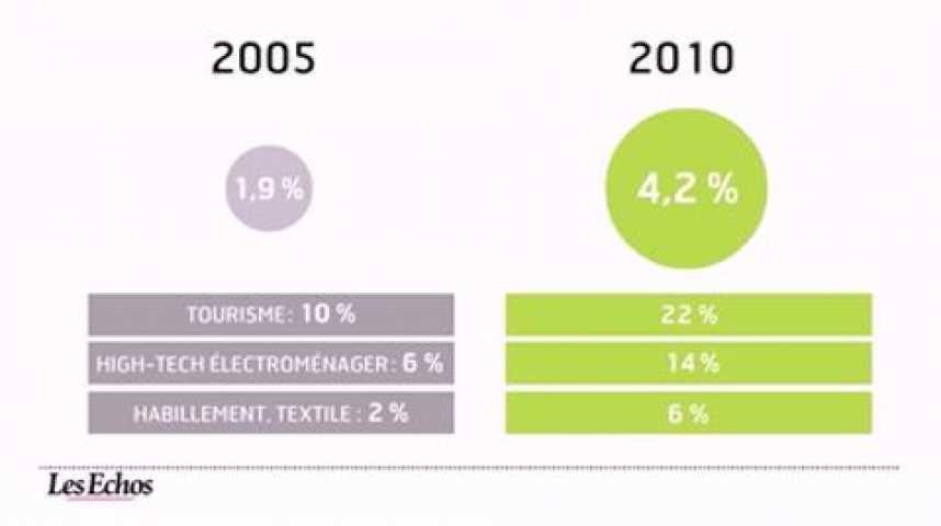 Illustration pour la vidéo L'infographie du jour : l'essor du e-commerce