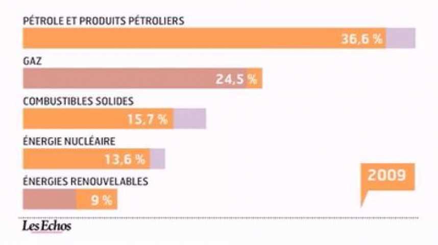 Illustration pour la vidéo L'infographie du jour : Les énergies renouvelables en Europe