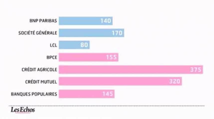 Illustration pour la vidéo L'infographie du jour : Le palmarès des banques françaises