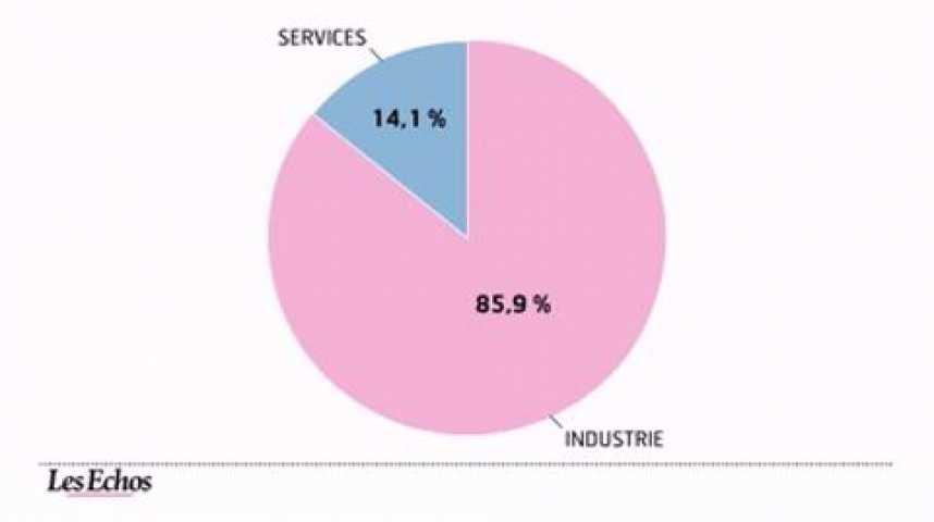 Illustration pour la vidéo L'infographie du jour : Les dépenses de recherche-développement