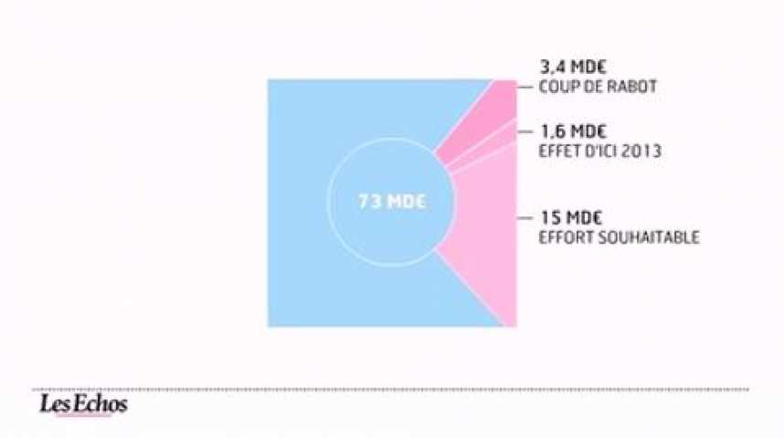 Illustration pour la vidéo L'infographie du jour : ces niches fiscales qui amputent les recettes de l'état