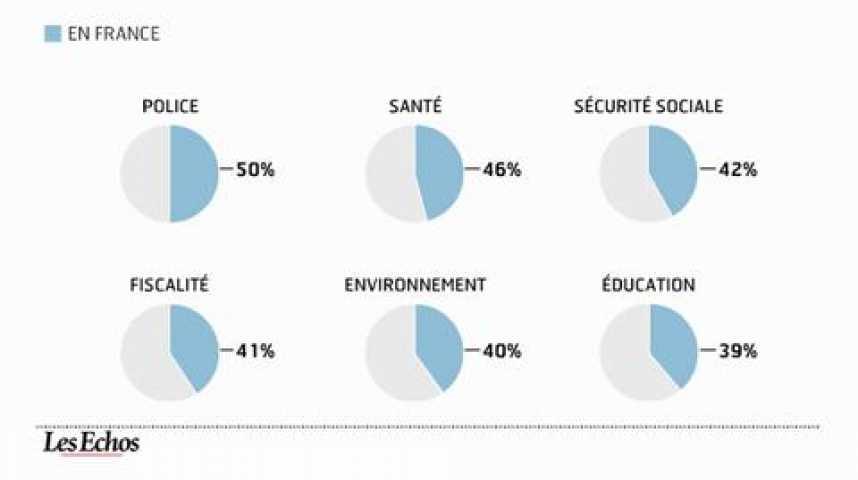 Illustration pour la vidéo Services publics : le jugement des Français s'améliore