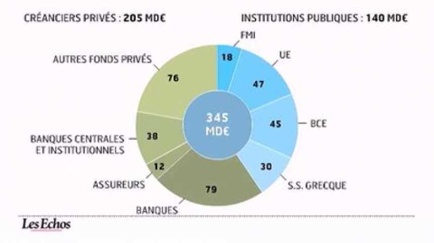 Illustration pour la vidéo L'infographie du jour : Grèce, plans d'aide contre plans de rigueur